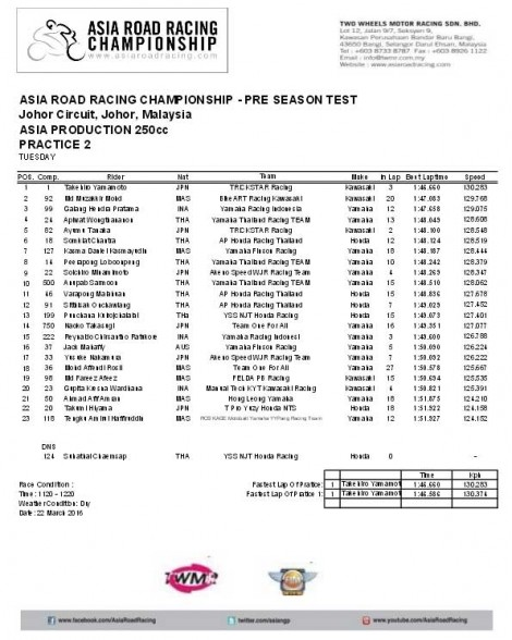 Practice  2 Asia Road Racing Championship Pre Sesaon Test Asia Production 250 8 Pertamax7.com