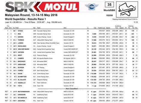 World Superbike Malaysian Round Result Race 1 pertamax7.com
