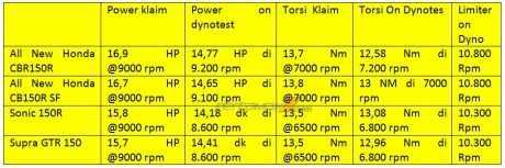 Komparasi Dynotest All New Honda CBR150R VS All New CB150R VS Sonic 150 VS Supra GTR 150, Mesin Sama Karakter Beda