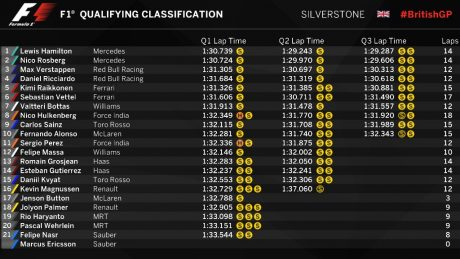 F1 Qualifyning Classification SIlverstrone BritishGP pertamax7com