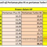 Tabel Perbedaan PowerYamaha Old Vixon High Compression Ratio Pakai Pertamax Turbo Ron 98 VS pertamax Plus ron 95 pertamax7.com