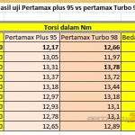 Tabel Perbedaan torsi Yamaha Old Vixon High Compression Ratio Pakai Pertamax Turbo Ron 98 VS pertamax Plus ron 95 pertamax7.com