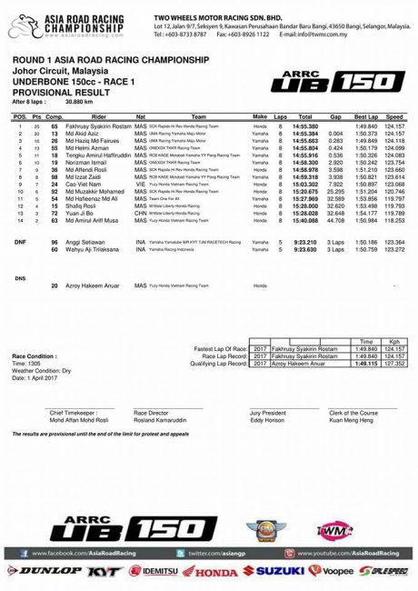 Hasil Race 1 UB150 Asia Road Racing Championship 2017