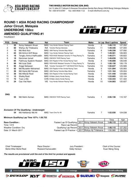 Kualifikasi Race 1 UB150 Asia Road Racing Championship 2017