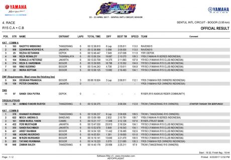 OFFICIAL-RESULT---R15-CA-&-CB-1 Yamaha Sunday Race 2017 Seri 1