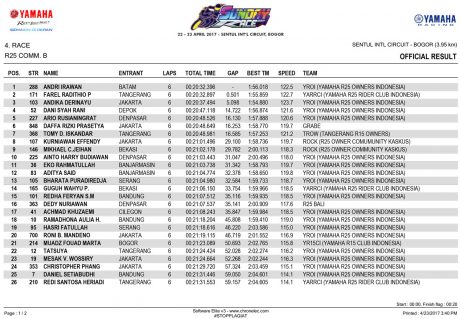 OFFICIAL-RESULT---R25-CB-1 Yamaha Sunday Race 2017 Seri 1