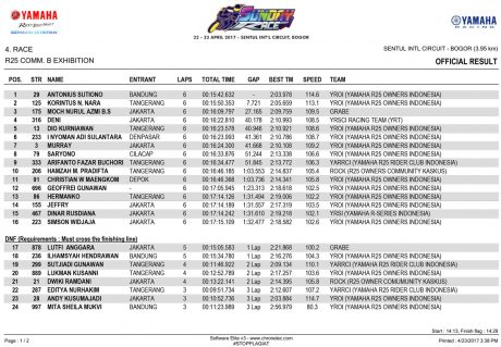 OFFICIAL-RESULT---R25-CB-EXSHIBITION-1 Yamaha Sunday Race 2017 Seri 1