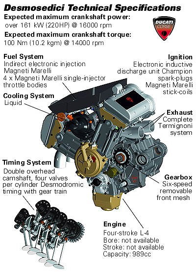 Ducati L4 MotoGP Engine