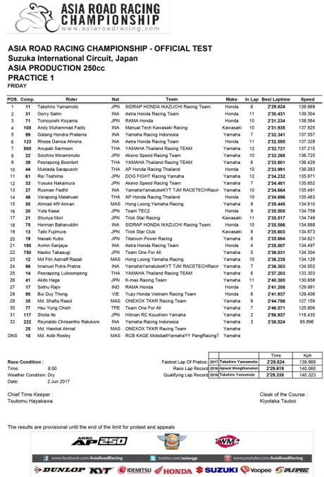 Hasil Practice 1 Asia Production 250 Asia Road racing Champhionship ronde 3 jepang 2017