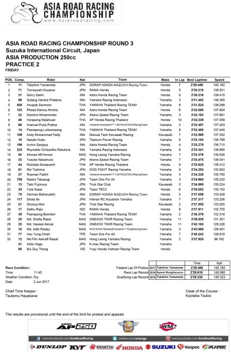 Hasil Practice 2 Asia Production 250 Asia Road racing Champhionship ronde 3 jepang 2017