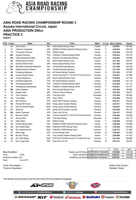 Hasil Practice 3 Asia Production 250 Asia Road racing Champhionship ronde 3 jepang 2017