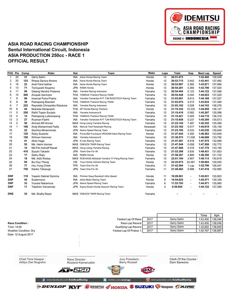 Hasil race 1 Asia Production 250cc ARRC 2017 Honda CBR250RR