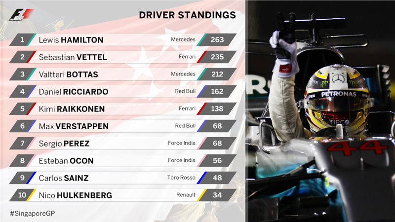 Driver Standing F1 Singapore 2017