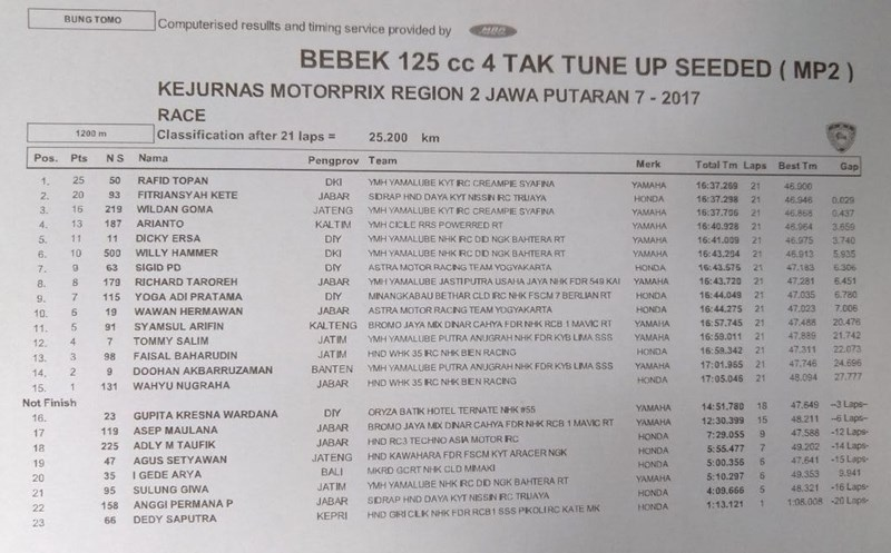 Hasil MP2 seri 7 Reg 2