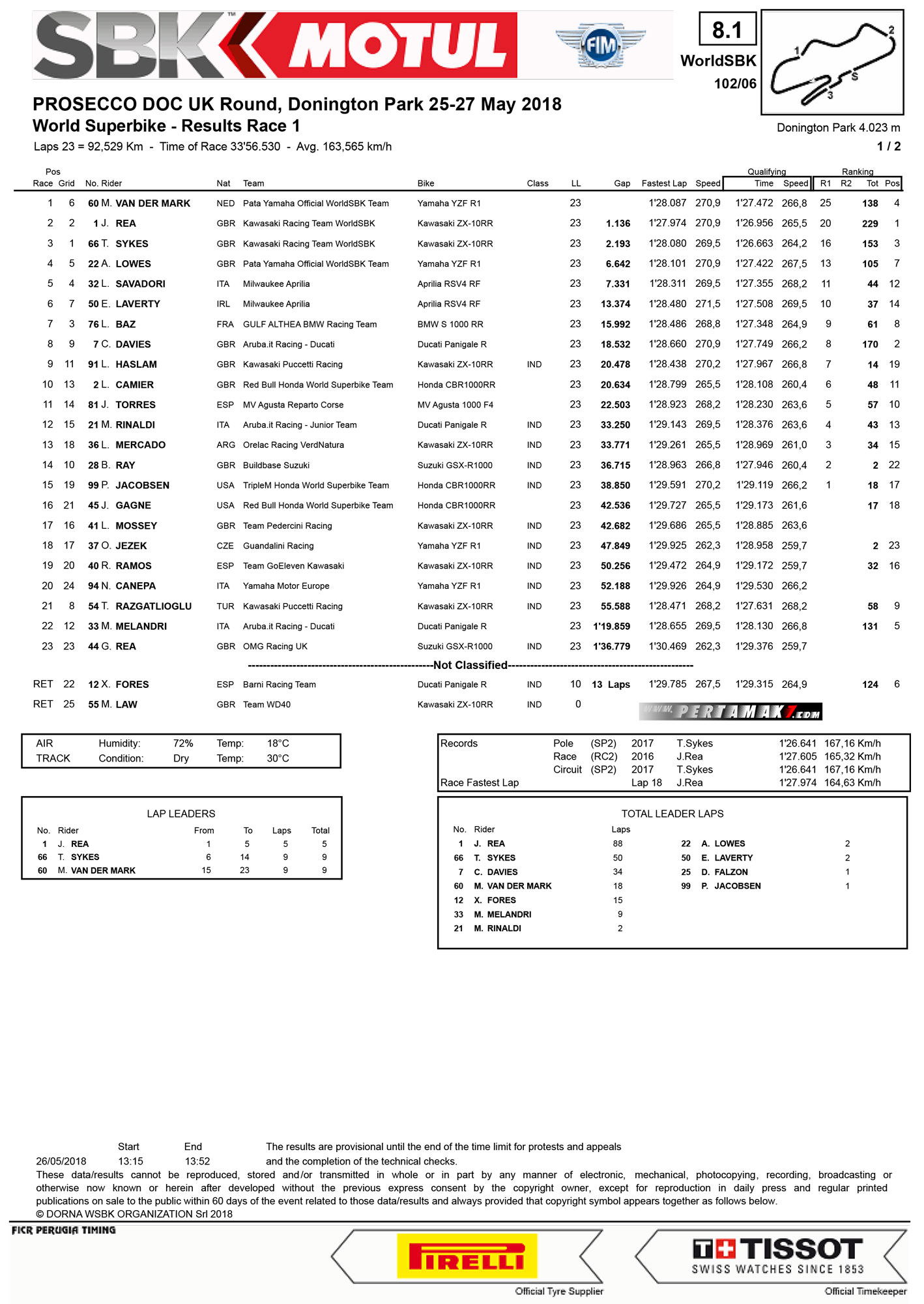 Hasil Race 1 WSBK Donington Park UK 2018