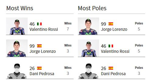 Most Wins Poles MotoGP Jerez