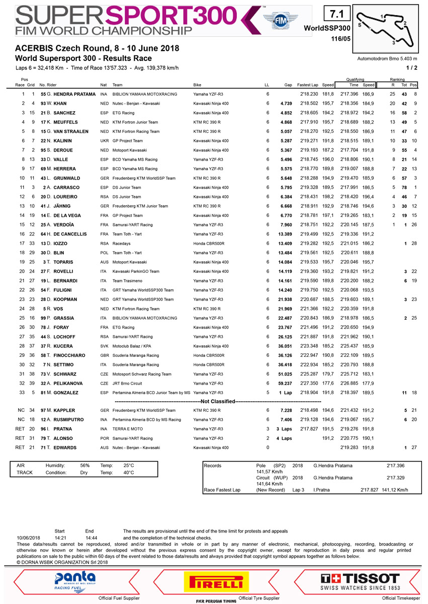 Hasil Balap WorldSupersport 300 Ceko Brno 2018