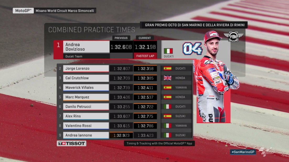 Combined Practice Times MotoGP Misano 2018 Day 1