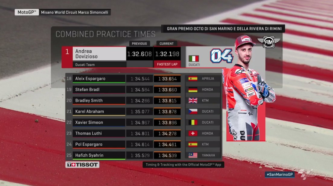 Combined Practice Times MotoGP Misano 2018 Day 1 b
